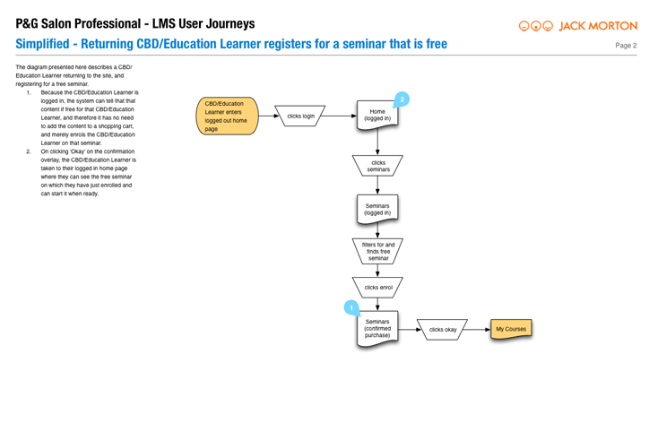 PG user journey 02