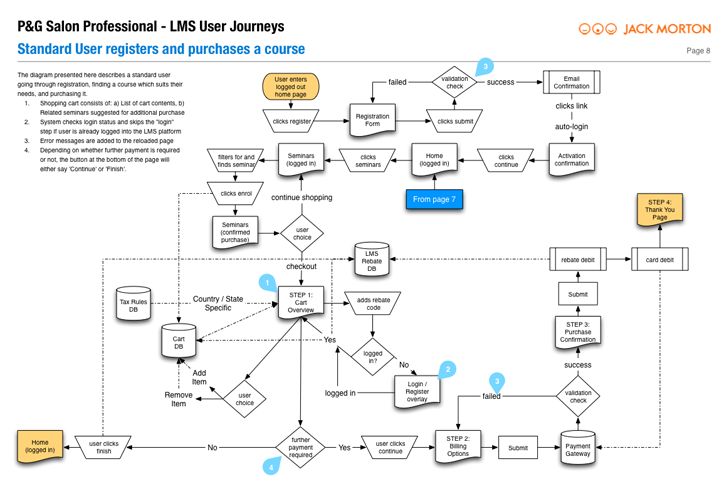 PG user journey 08